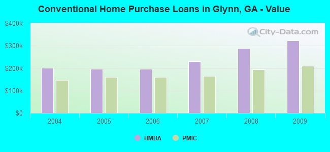 Conventional Home Purchase Loans in Glynn, GA - Value