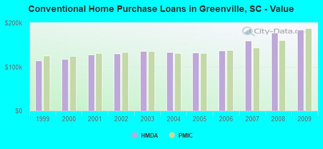 Conventional Home Purchase Loans in Greenville, SC - Value