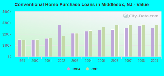 Conventional Home Purchase Loans in Middlesex, NJ - Value