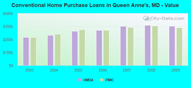Conventional Home Purchase Loans in Queen Anne's, MD - Value