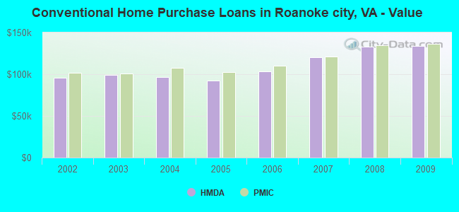 Conventional Home Purchase Loans in Roanoke city, VA - Value