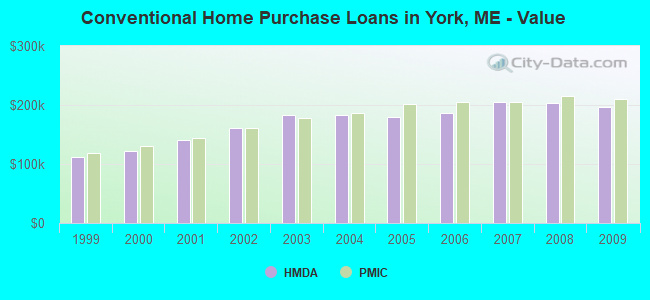 Conventional Home Purchase Loans in York, ME - Value