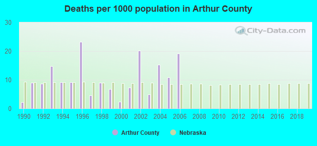 Deaths per 1000 population in Arthur County