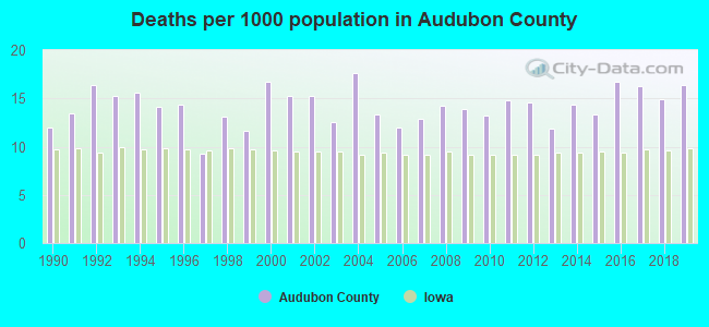 Deaths per 1000 population in Audubon County