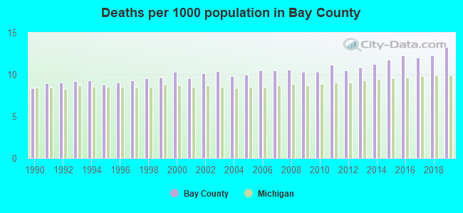 Deaths per 1000 population in Bay County