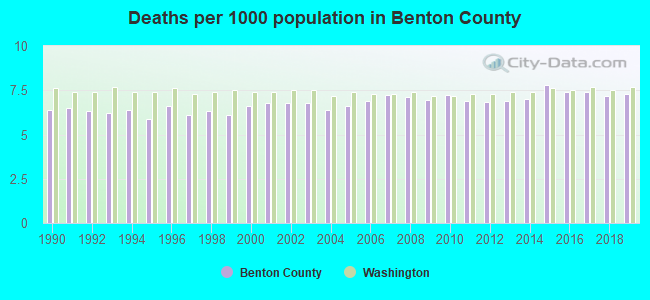 Deaths per 1000 population in Benton County