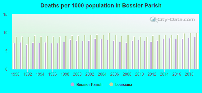 Deaths per 1000 population in Bossier Parish