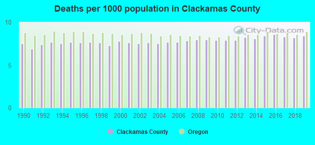 Deaths per 1000 population in Clackamas County