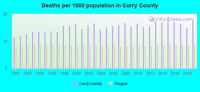 Deaths per 1000 population in Curry County