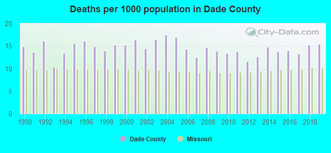 Deaths per 1000 population in Dade County