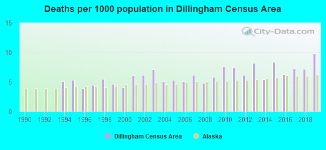 Deaths per 1000 population in Dillingham Census Area