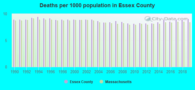 Deaths per 1000 population in Essex County