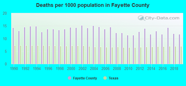 Deaths per 1000 population in Fayette County