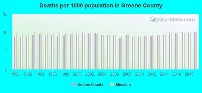 Deaths per 1000 population in Greene County