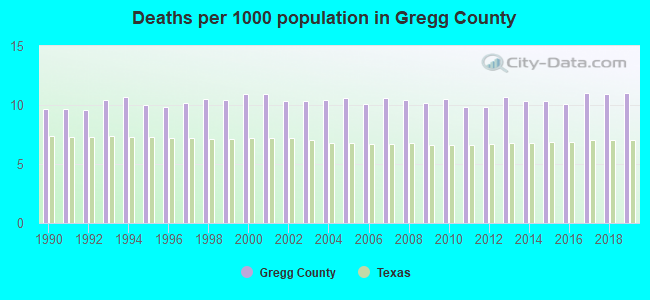 Deaths per 1000 population in Gregg County