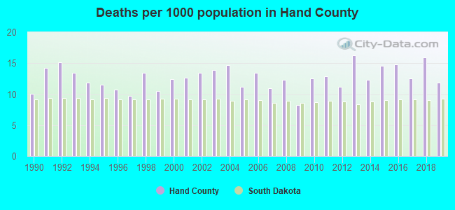 Deaths per 1000 population in Hand County