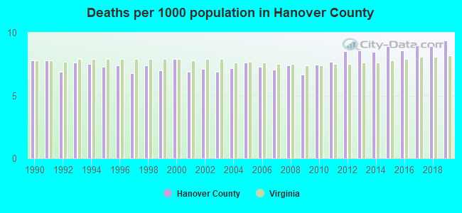Deaths per 1000 population in Hanover County