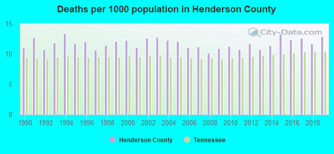 Deaths per 1000 population in Henderson County