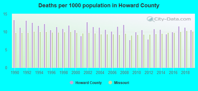 Deaths per 1000 population in Howard County
