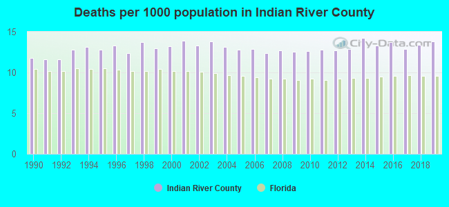 Deaths per 1000 population in Indian River County