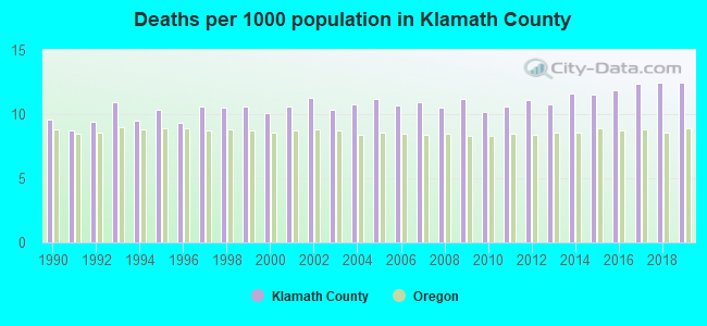 Deaths per 1000 population in Klamath County