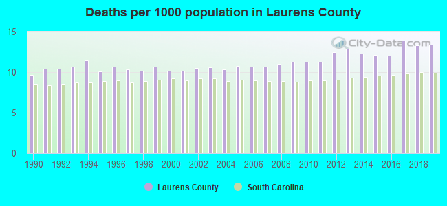 Deaths per 1000 population in Laurens County