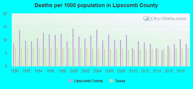 Deaths per 1000 population in Lipscomb County