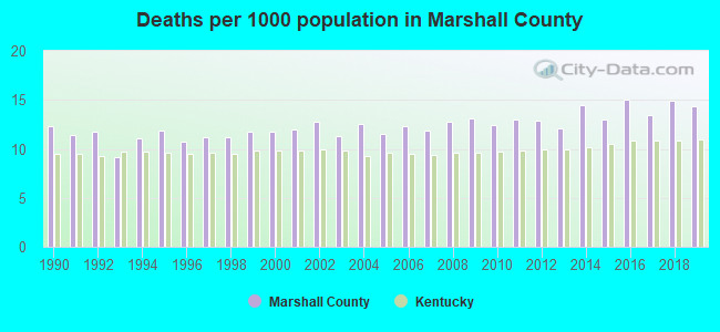Deaths per 1000 population in Marshall County