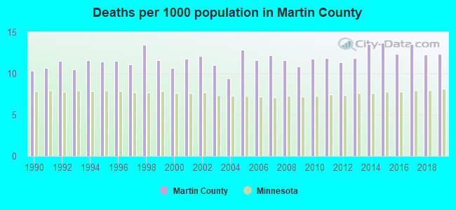 Deaths per 1000 population in Martin County