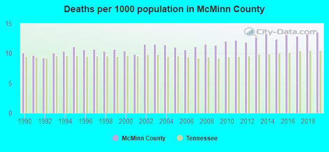 Deaths per 1000 population in McMinn County