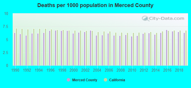 Deaths per 1000 population in Merced County