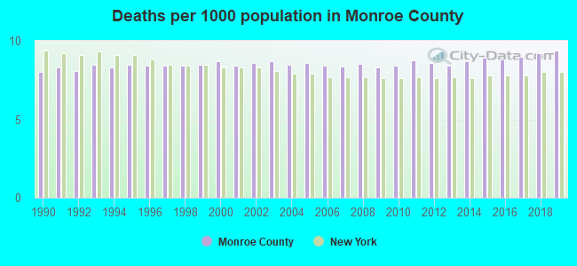 Deaths per 1000 population in Monroe County