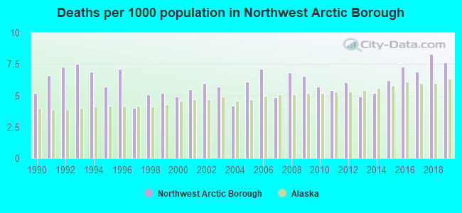 Deaths per 1000 population in Northwest Arctic Borough