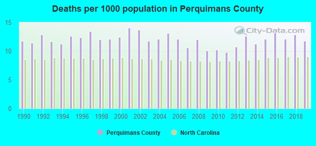 Deaths per 1000 population in Perquimans County