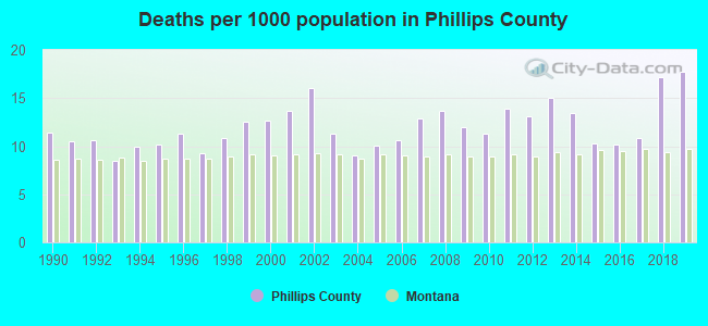Deaths per 1000 population in Phillips County