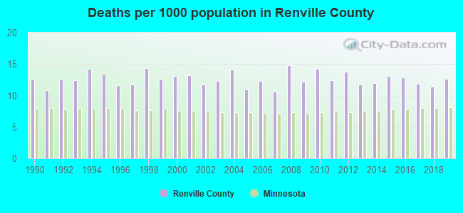 Deaths per 1000 population in Renville County