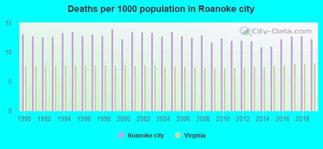 Deaths per 1000 population in Roanoke city