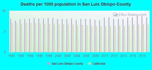 Deaths per 1000 population in San Luis Obispo County