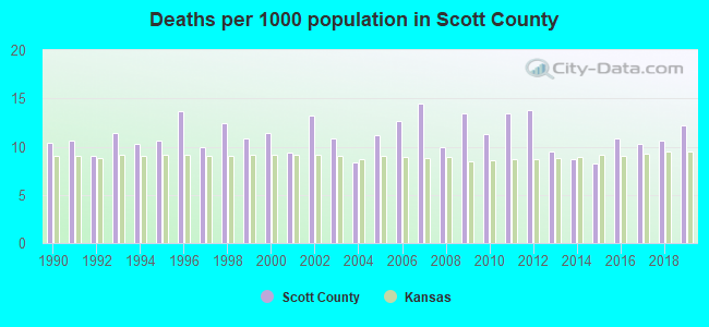 Deaths per 1000 population in Scott County