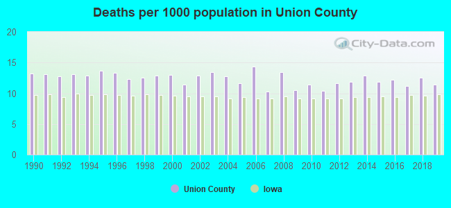 Deaths per 1000 population in Union County