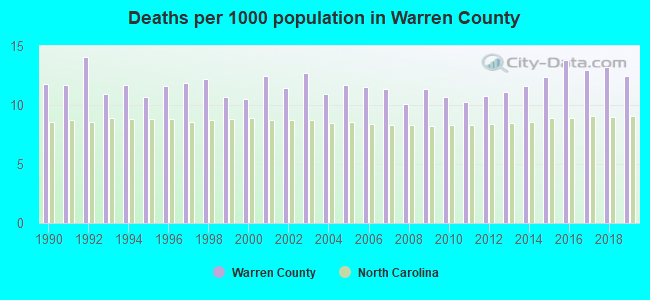 Deaths per 1000 population in Warren County