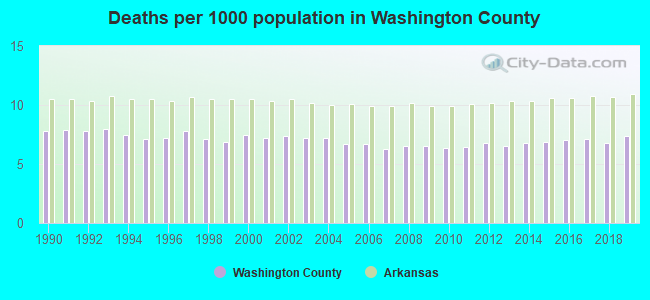 Deaths per 1000 population in Washington County