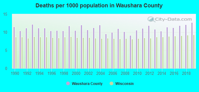 Deaths per 1000 population in Waushara County