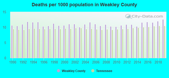 Deaths per 1000 population in Weakley County