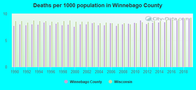 Deaths per 1000 population in Winnebago County