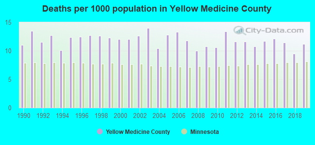 Deaths per 1000 population in Yellow Medicine County