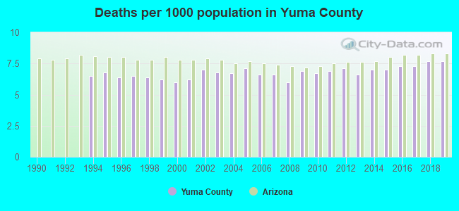 Deaths per 1000 population in Yuma County