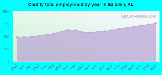 County total employment by year in Baldwin, AL
