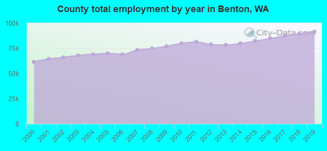 County total employment by year in Benton, WA