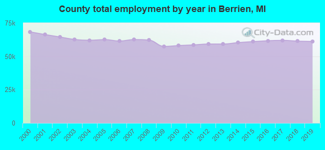 County total employment by year in Berrien, MI